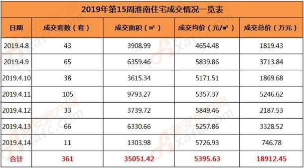 2019年第15周淮南住宅成交情况一览表.jpg