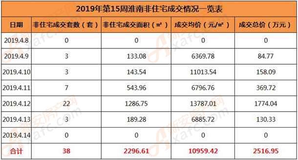 2019年第15周淮南非住宅成交情况一览表.jpg