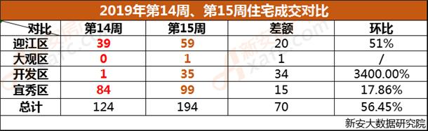 安庆市2019年第14周、第15周成交对比