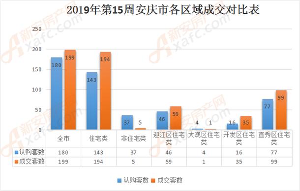 2019年第15周安庆市各区域成交对比表.png