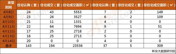 安庆市2019年第15周每日成交数据一览表