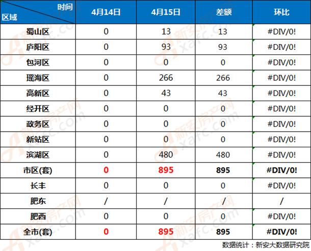 4月14日和4月15日合肥市各区商品房网签成交对比