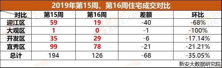 安庆市2019年第15周、第16周成交对比