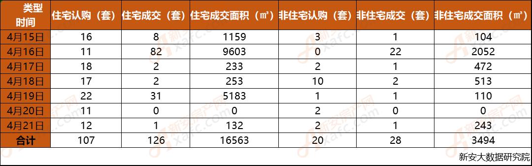 安庆市2019年第16周每日成交数据一览表