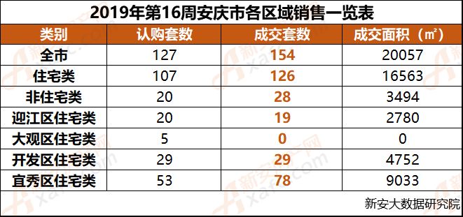 2019年第16周安庆市各区域销售一览表