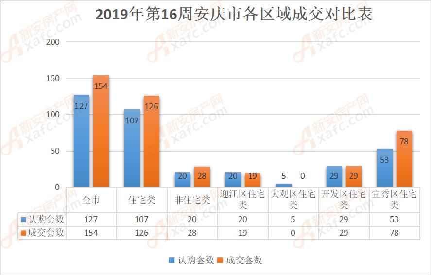 2019年第16周安庆市各区域成交对比表