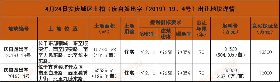 4月24日安庆城区土拍(庆自然出字〔2019〕19、4号)出让地块详情.png