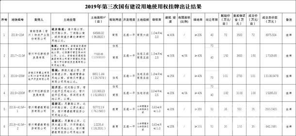 宿州成交6宗地揽金5.6亿