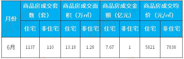 6月涡阳楼市:住宅备案1137套 成交均价5821元/㎡
