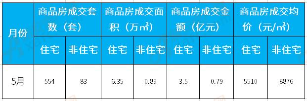 5月涡阳楼市:住宅备案554套 成交均价5510元/㎡