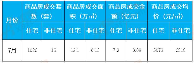 7月涡阳楼市:住宅备案1026套 成交均价5973元/㎡