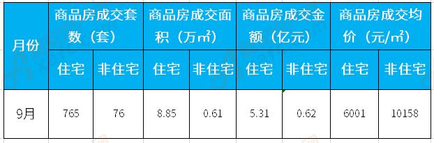 9月涡阳楼市:住宅备案765套 成交均价6001元/㎡