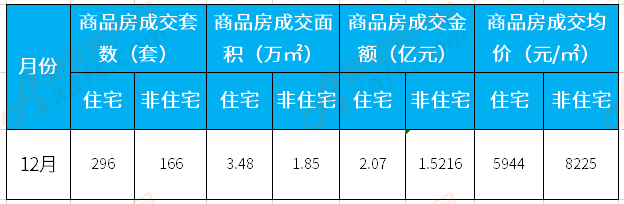 12月涡阳楼市:住宅备案296套 成交均价5944元/㎡