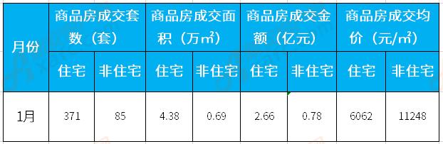 1月涡阳楼市:住宅备案371套 成交均价6062元/㎡