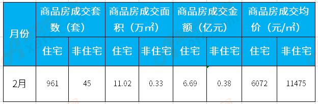 2月涡阳楼市:住宅备案961套 成交均价6072元/㎡