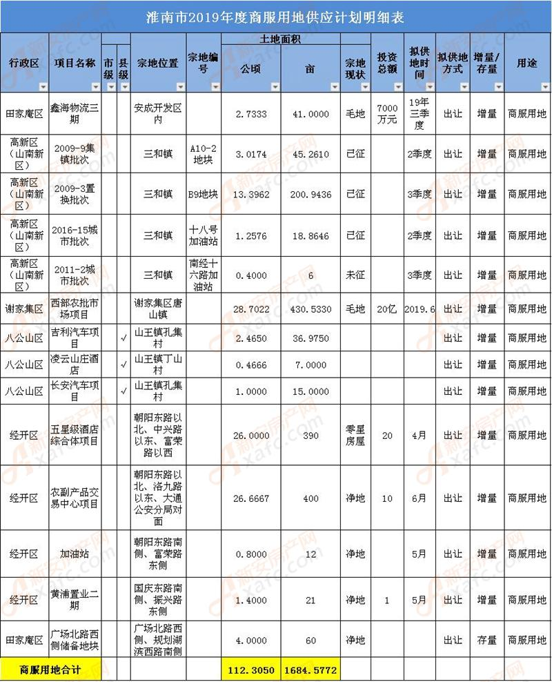 淮南市2019年度商服用地供应计划明细表