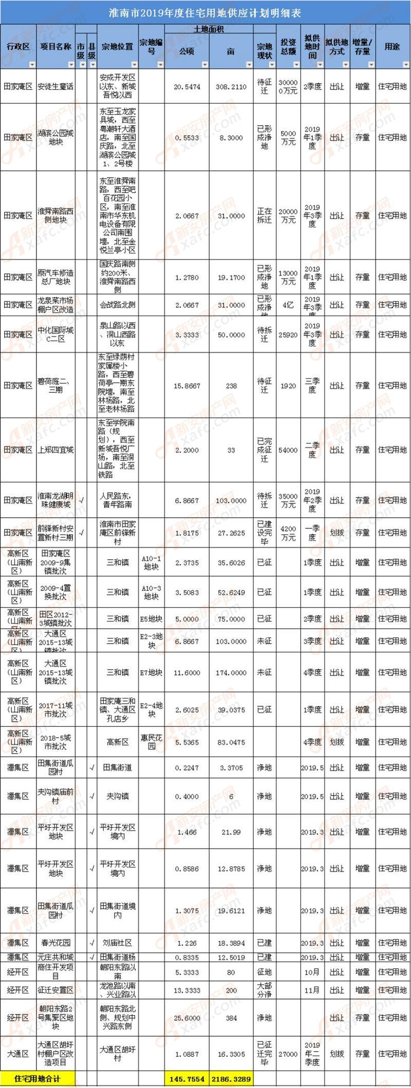 淮南市2019年度住宅用地供应计划明细表