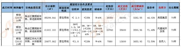 蚌埠土拍信息一览表
