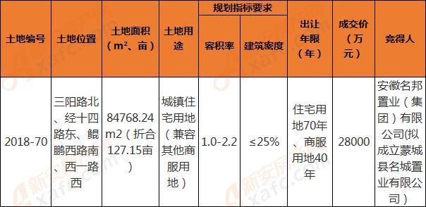 蒙城县2018-70地块成交信息