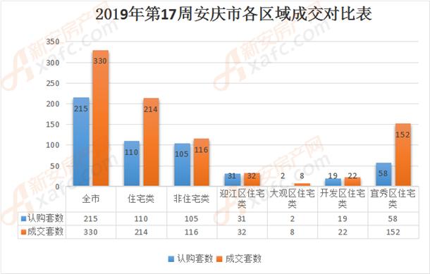 2019年第17周安庆市各区域成交对比表