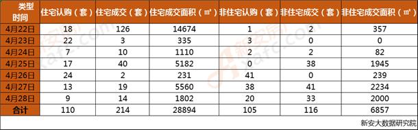 安庆市2019年第17周每日成交数据一览表