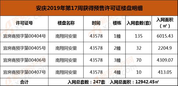 安庆2019年第17周获得预售许可证楼盘明细.png