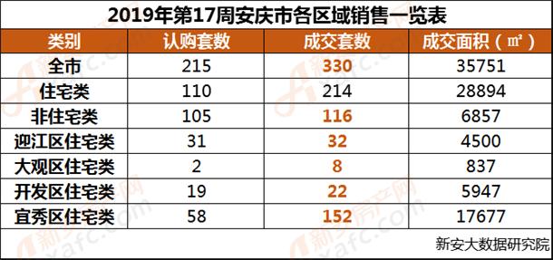 2019年第17周安庆市各区域销售一览表