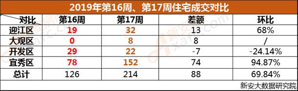 安庆市2019年第16周、第17周成交对比