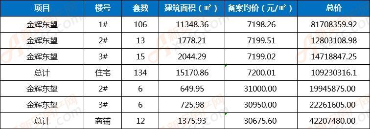 金辉东望首备案134套住宅12套商铺 住宅均价7200元