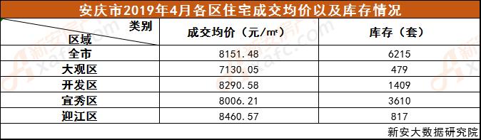安庆市2019年4月各区住宅成交均价以及库存情况.png