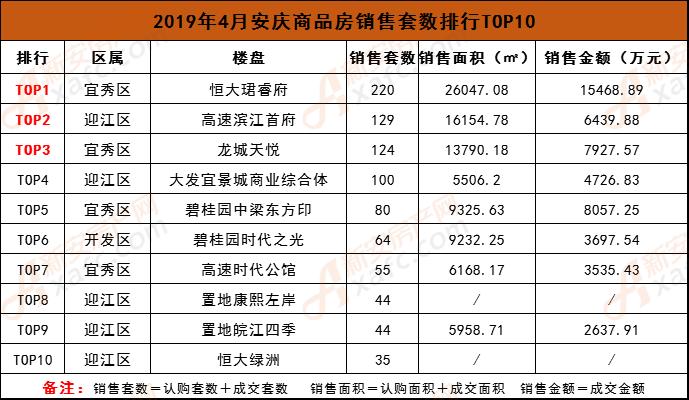 2019年4月安庆商品房销售套数排行TOP10.png
