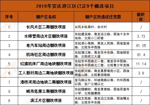 2019年安庆迎江区已定9个棚改项目.png