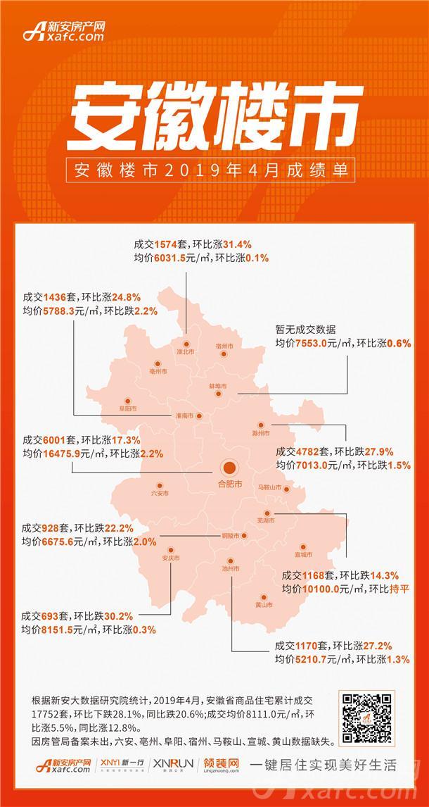 2019年4月安徽各地市成交信息图