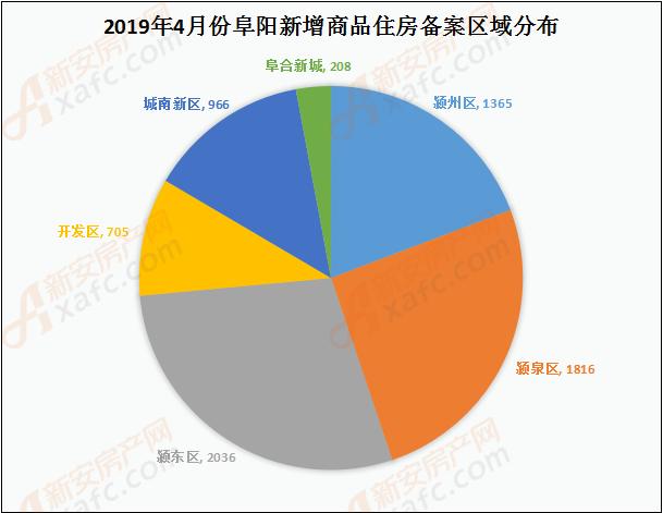 2019年4月份阜阳新增商品住房备案区域分布