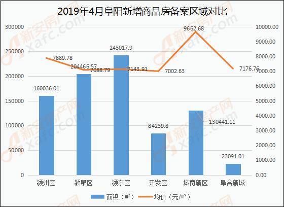 2019年4月阜阳新增商品房备案区域对比
