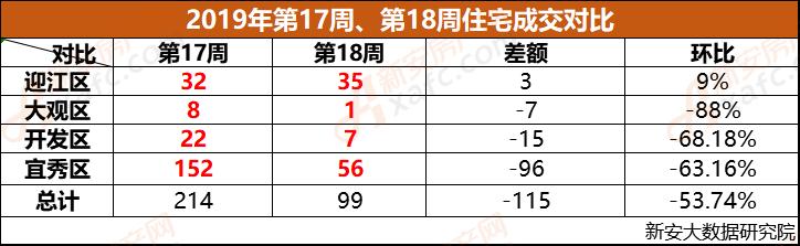 安庆市2019年第17周、第18周成交对比