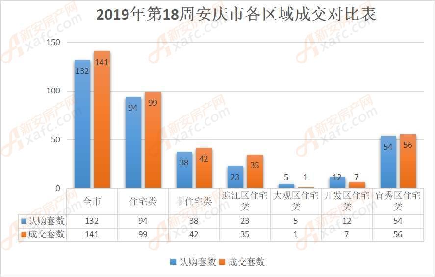 2019年第18周安庆市各区域成交对比表
