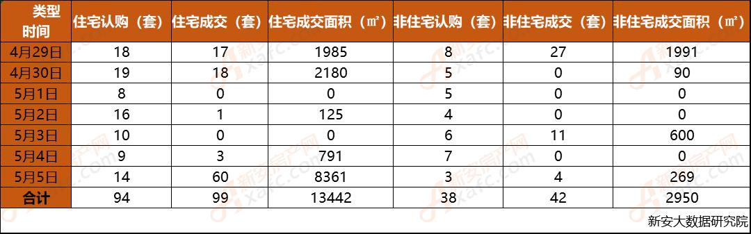 安庆市2019年第18周每日成交数据一览表