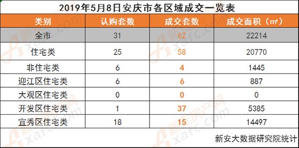 2019年5月8日安庆市各区域成交一览表.png