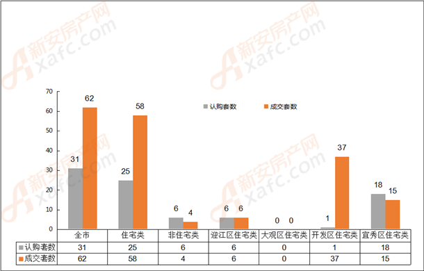 2019年5月8日安庆市各区域成交对比表
