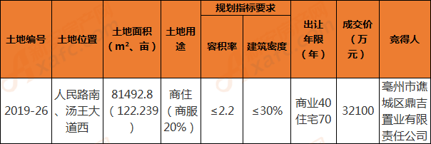2019-26地块成交信息