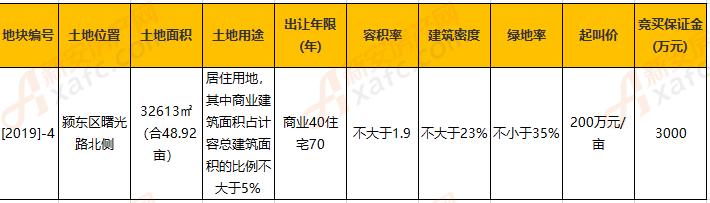 宝星置业211万元/亩 成功摘得颍东区[2019]-4号地