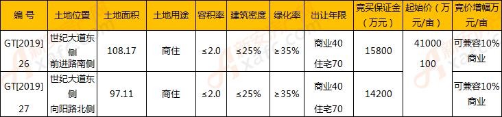 喜星发置业6.39亿竞得利辛GT[2019]-26、27号地块
