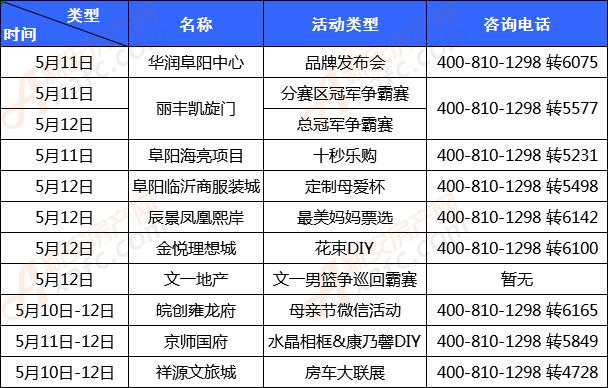 2019年5月第二周阜阳楼市活动统计