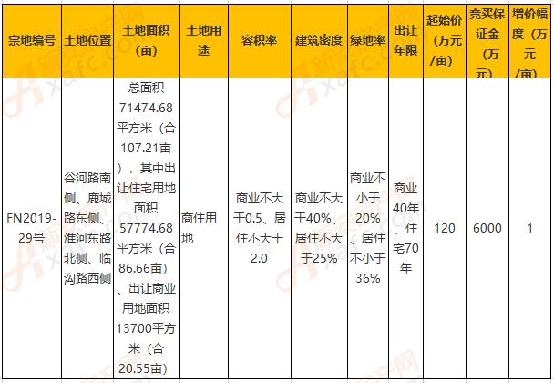 阜南县FN2019-29号地以拍卖方式出让