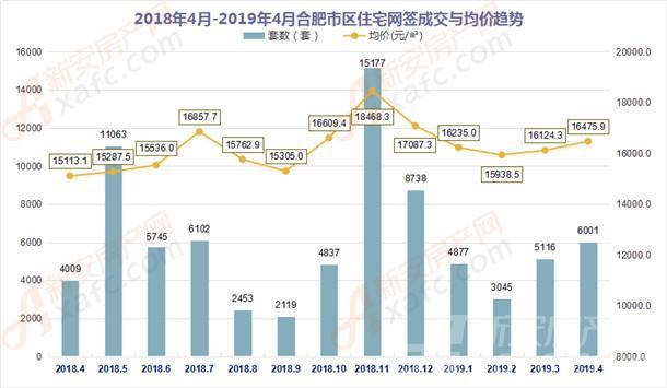 018年4月-2019年4月合肥市区住宅网签成交量
