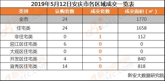 2019年5月12日安庆市各区域成交一览表