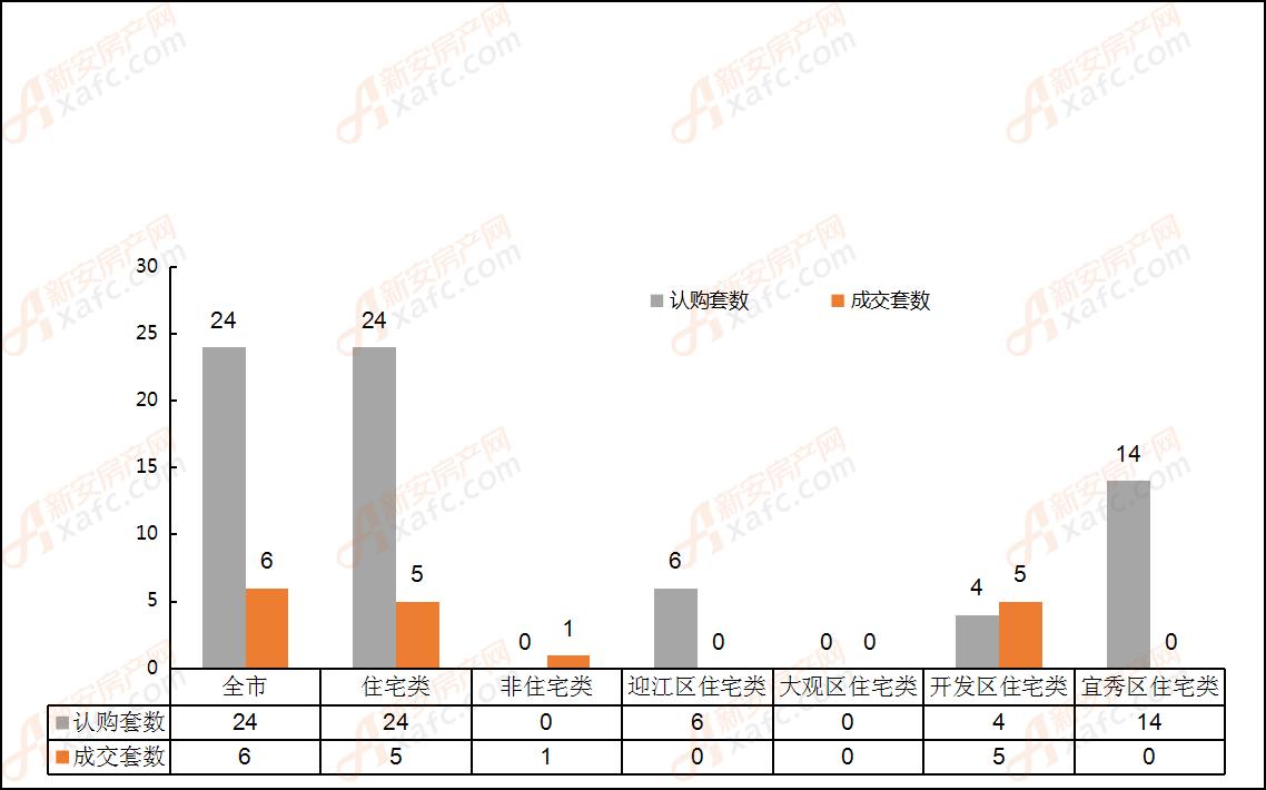 2019年5月12日安庆市各区域成交对比表