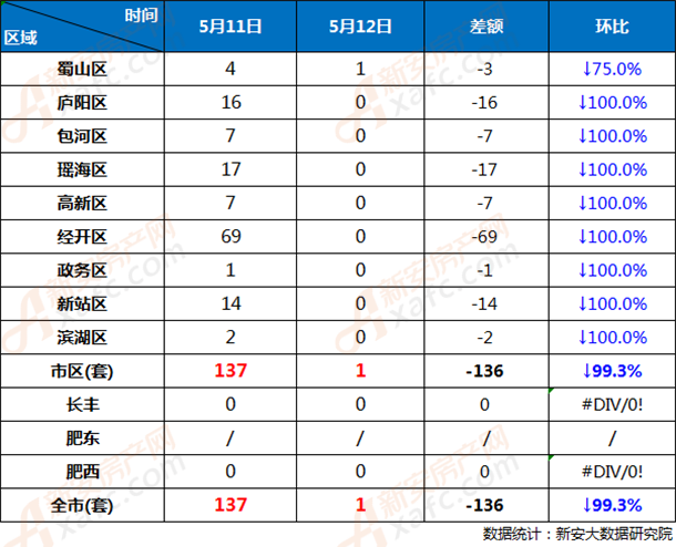 5月11日和5月12日合肥市各区商品房网签成交对比