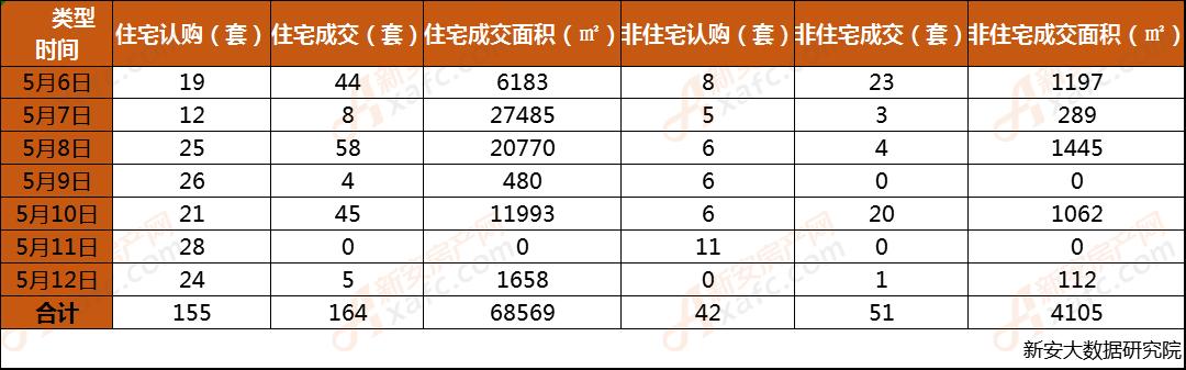 安庆市2019年第19周每日成交数据一览表